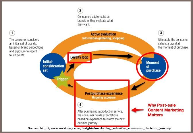 Modello di Customer Journey e processo decisionale del consumatore nelle fasi d'acquisto.